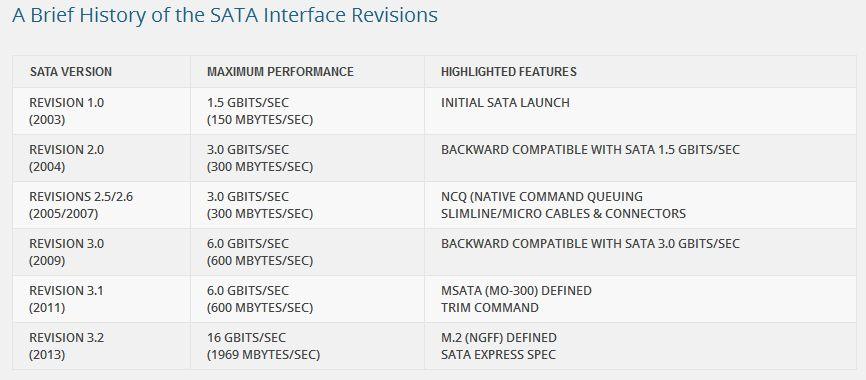 SATA Revisions.jpg