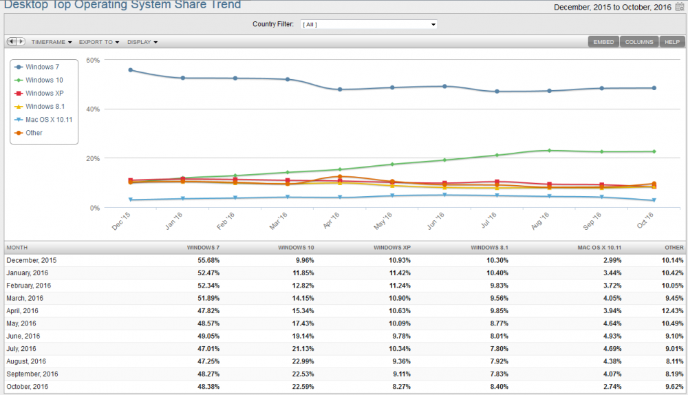 OS market share 1116.png