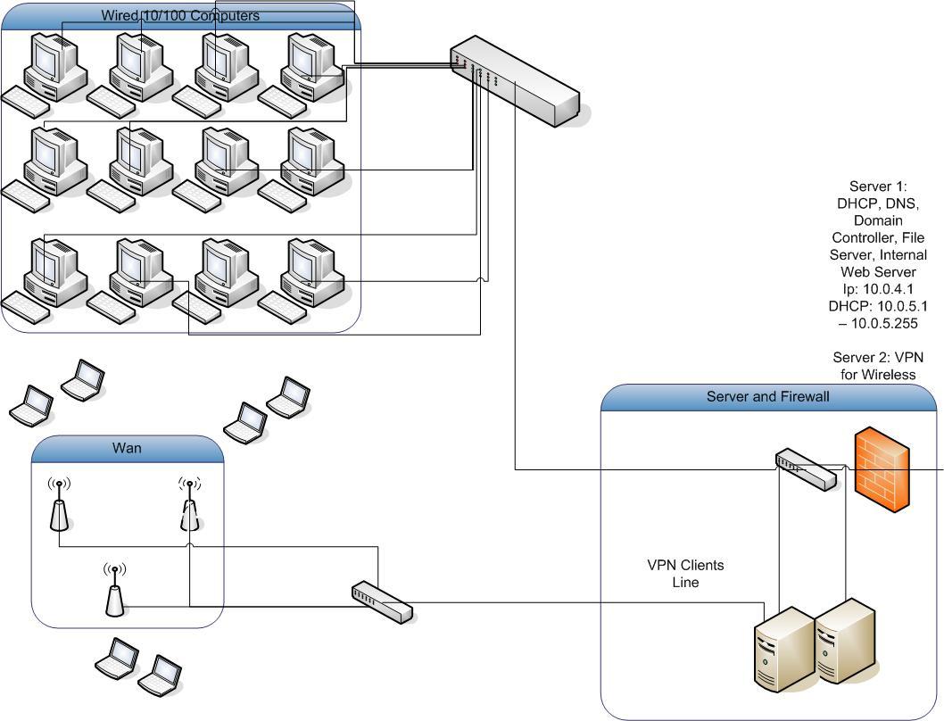 Windows 2000 Wifi Vpn 2003 Nt4 Msfn Wireless Diagram Post 85974 1137893213 Thumb